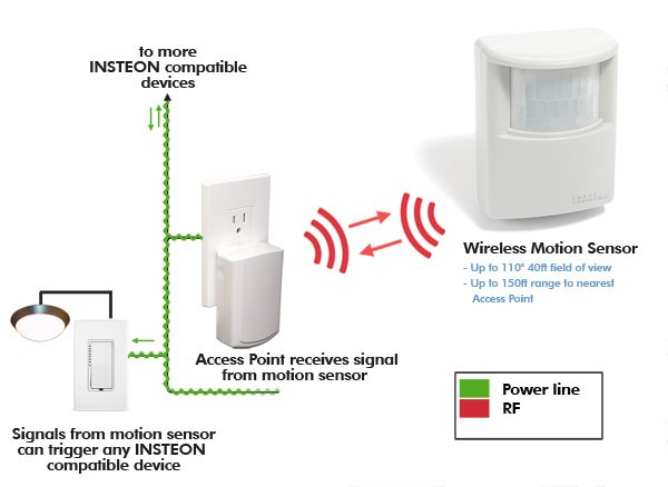 INSTEON Wireless PIR Motion and Light Detector