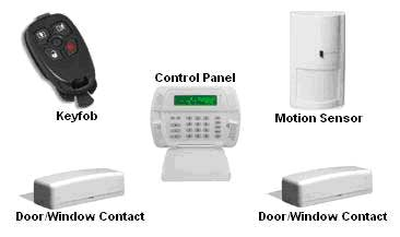 dsc alarm package